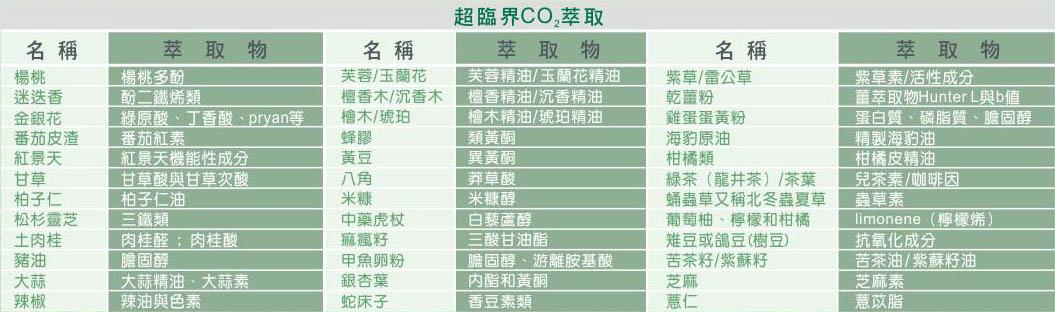 超臨界CO2萃取物