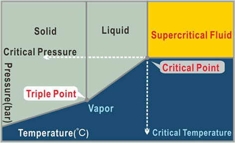 supercritical co2 as green solvent Sc-co2 supercritical carbon dioxide  which allows it to attain supercritical solvent properties for the selective extraction of active  (light green with a.